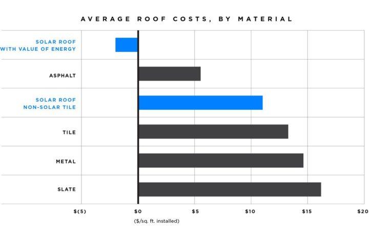 Сравнение цен на разные виды кровельных покрытий.